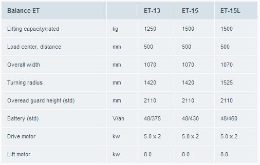 gama Contrapesada-Atlet-trucks-Balance-ET-Counter-Balance_Tifon