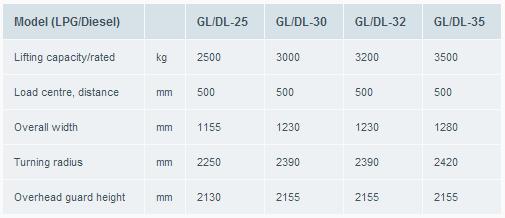 gama1 carretill contrapesada diesel-Atlet-trucks-Balance-GL-DL-Counter-balance_tifon