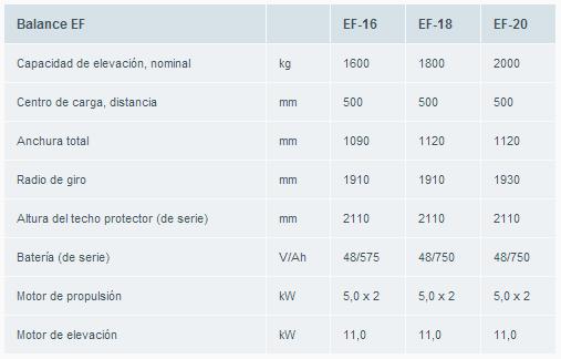 gama_carretillas_balance_ef_atlet