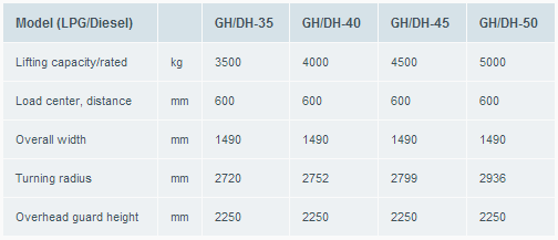 gama contrapesada diesel-Atlet-trucks-Balance-GH-DH-Counter-balance_tifon